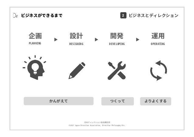 ⽇本ディレクション協会講習部 ©2017 Japan Direction Association, Direction Philosophy Div. ビジネスができるまで かんがえて つくって よりよくする 開発 DEVELOPING 運⽤ ...