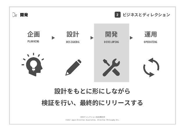 ⽇本ディレクション協会講習部 ©2017 Japan Direction Association, Direction Philosophy Div. 設計をもとに形にしながら 検証を⾏い、最終的にリリースする 開発 DEVELOPING 運⽤...