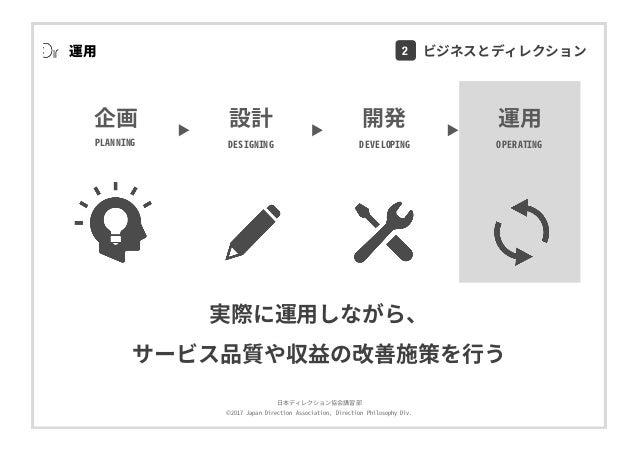 ⽇本ディレクション協会講習部 ©2017 Japan Direction Association, Direction Philosophy Div. 実際に運⽤しながら、 サービス品質や収益の改善施策を⾏う 開発 DEVELOPING 運⽤ ...