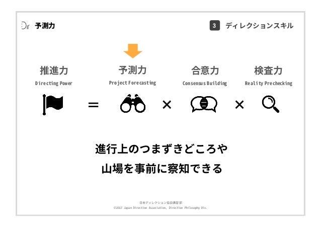 ⽇本ディレクション協会講習部 ©2017 Japan Direction Association, Direction Philosophy Div. 検査⼒ Reality Prechecking 推進⼒ Directing Power 合意...