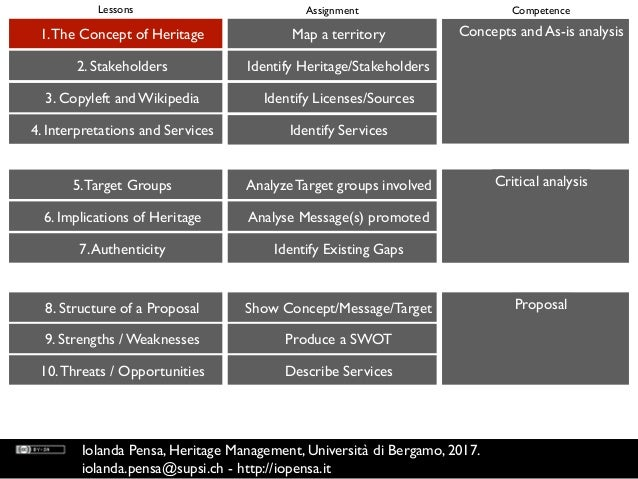 Concepts and As-is analysis Critical analysis Proposal 1.The Concept of Heritage 2. Stakeholders 3. Copyleft and Wikipedia...