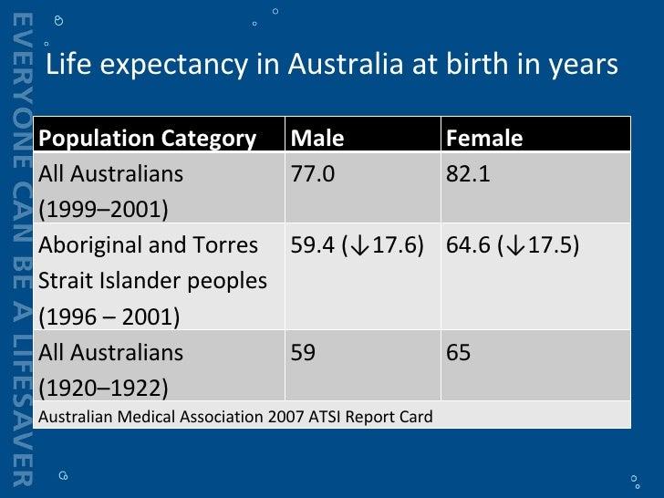 Social determinants of aboriginal health