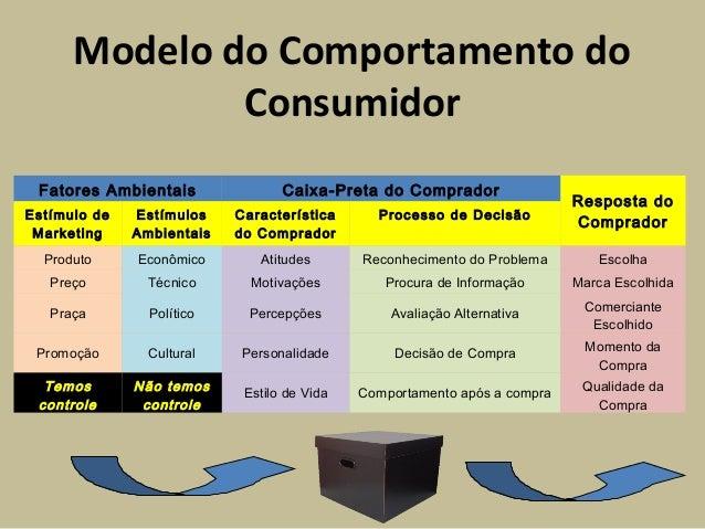 Modelo do Comportamento do Consumidor Fatores Ambientais Caixa-Preta do Comprador Resposta do Comprador Estímulo de Market...