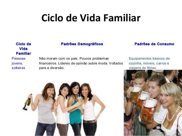 Ciclo de Vida Familiar Ciclo de Vida Familiar Padrões Demográficos Padrões de Consumo Pessoas jovens, solteiras Não moram ...