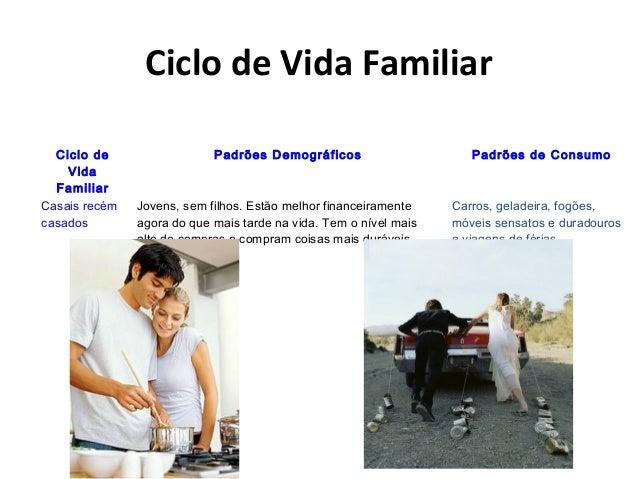 Ciclo de Vida Familiar Ciclo de Vida Familiar Padrões Demográficos Padrões de Consumo Casais recém casados Jovens, sem fil...