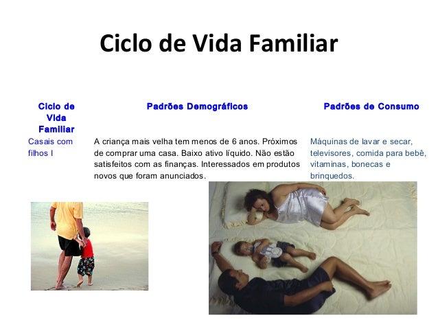Ciclo de Vida Familiar Ciclo de Vida Familiar Padrões Demográficos Padrões de Consumo Casais com filhos I A criança mais v...