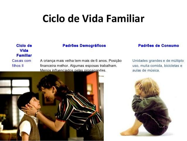 Ciclo de Vida Familiar Ciclo de Vida Familiar Padrões Demográficos Padrões de Consumo Casais com filhos II A criança mais ...