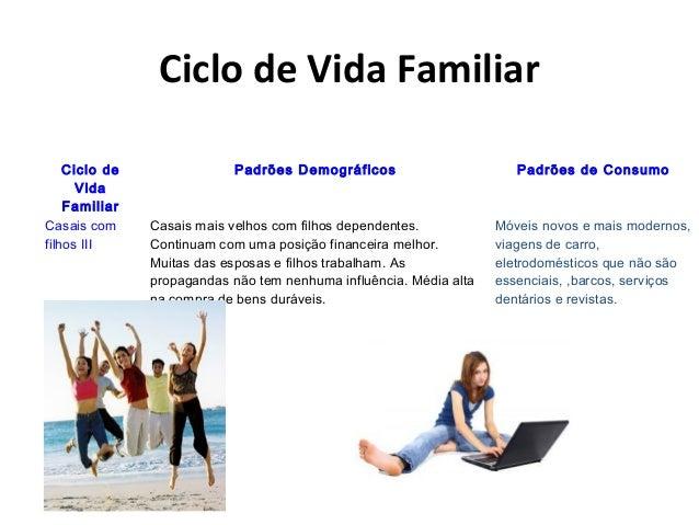 Ciclo de Vida Familiar Ciclo de Vida Familiar Padrões Demográficos Padrões de Consumo Casais com filhos III Casais mais ve...