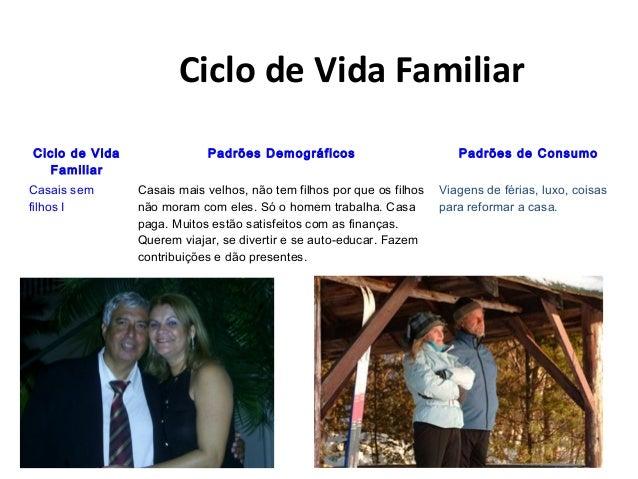 Ciclo de Vida Familiar Ciclo de Vida Familiar Padrões Demográficos Padrões de Consumo Casais sem filhos I Casais mais velh...