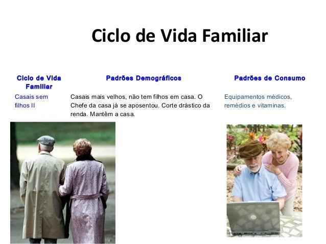 Ciclo de Vida Familiar Ciclo de Vida Familiar Padrões Demográficos Padrões de Consumo Casais sem filhos II Casais mais vel...