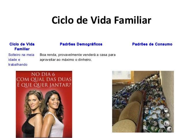 Ciclo de Vida Familiar Ciclo de Vida Familiar Padrões Demográficos Padrões de Consumo Solteiro na meia idade e trabalhando...