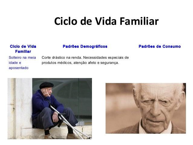 Ciclo de Vida Familiar Ciclo de Vida Familiar Padrões Demográficos Padrões de Consumo Solteiro na meia idade e aposentado ...
