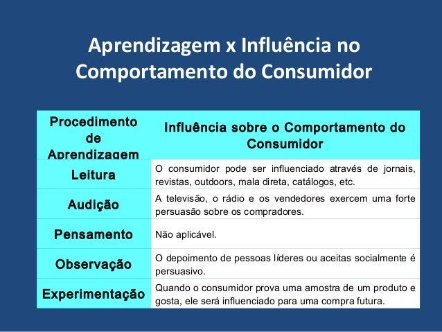 Aprendizagem x Influência no Comportamento do Consumidor Procedimento de Aprendizagem Influência sobre o Comportamento do ...