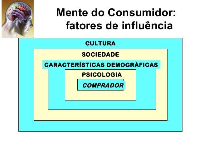 Mente do Consumidor: fatores de influência CULTURA SOCIEDADE CARACTERÍSTICAS DEMOGRÁFICAS PSICOLOGIA COMPRADOR