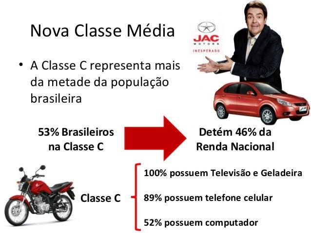 Nova Classe Média • A Classe C representa mais da metade da população brasileira 53% Brasileiros na Classe C Detém 46% da ...