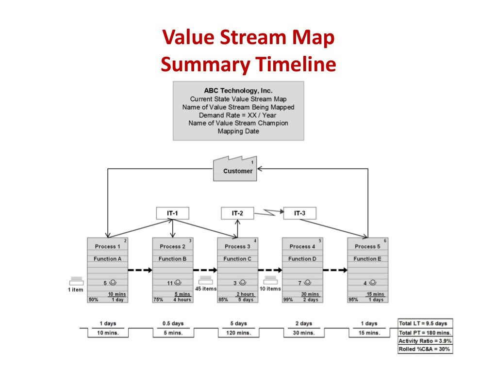 current state vsm I'm struggling with identifying best practices associated with conducting a current state vsm of a mixed-model valuse stream that includes numerous (as many as 10) different products sharing similar features, geometry and material some of the material i've come accross deals only with.