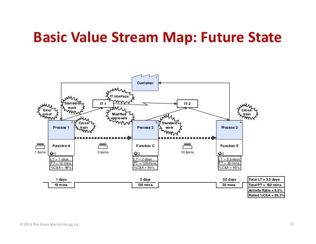 Basic Value Stream Map: Future State 1  Customer  IT interface Standard work  Error proof  IT-1  Crosstrain  Modified appr...