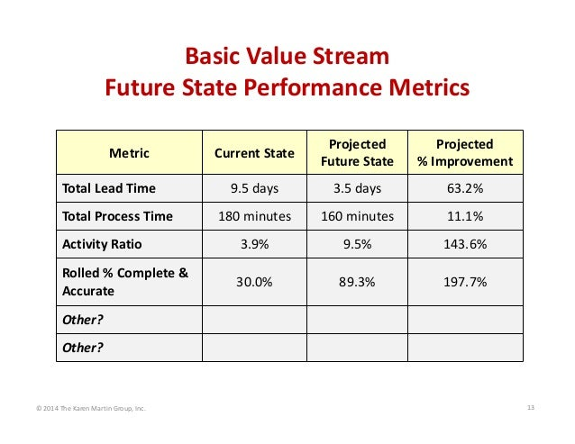 Basic Value Stream Future State Performance Metrics Current State   Projected Future State   Projected % Improvement  9.5 ...
