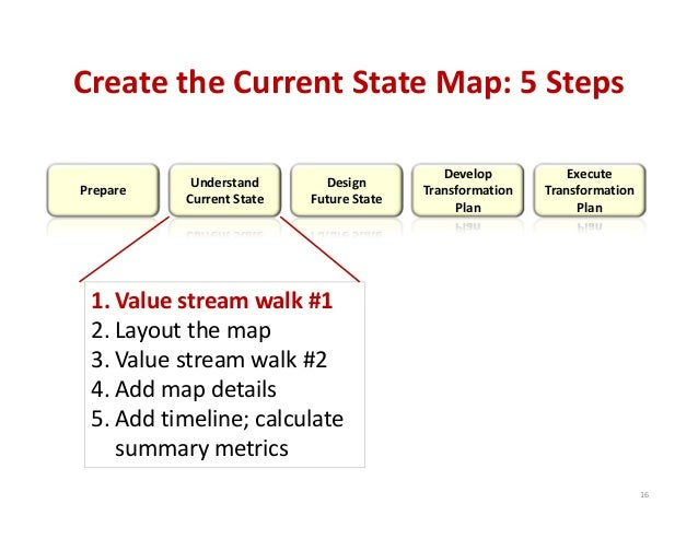 Create the Current State Map: 5 Steps Prepare Understand Current Sta…