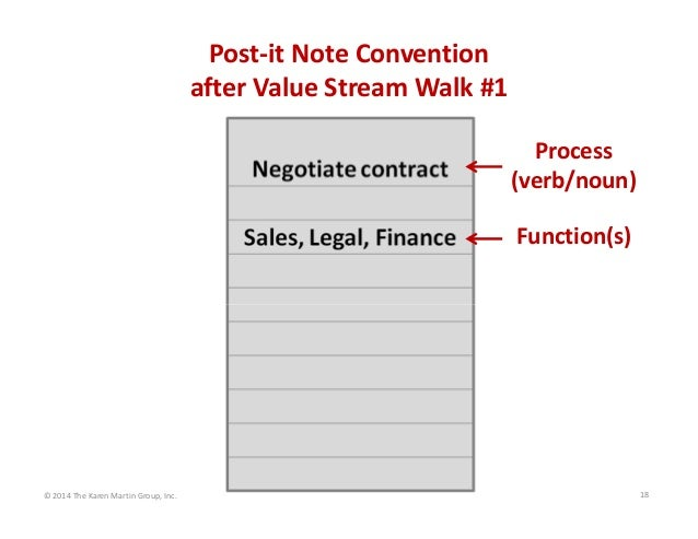 Post‐it Note Convention after Value Stream Walk #1 Process  (verb/noun) Function(s)  © 2014 The Karen Martin Group, Inc.  ...