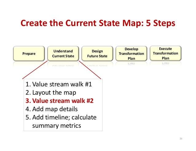 CreatetheCurrentStateMap:5Steps Prepare  Understand CurrentState  Design FutureState  Develop Transformation Pl...