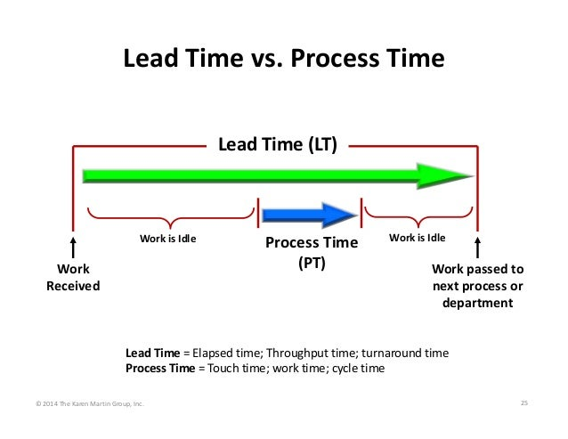 Lead Time vs. Process Time Lead Time (LT)   Work is Idle  Work  Received  Process Time  (PT)  Work is Idle  Work passed to...