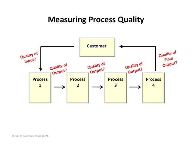 MeasuringProcessQuality Customer  Process 1  ©2014TheKarenMartinGroup,Inc.  Process 2  Process 3  Process 4