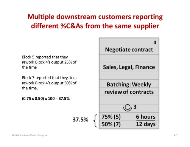 Multiple downstream customers reporting  different %C&As from the same supplier  Block 5 reported that they  rework Block ...