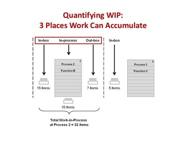 Quantifying WIP: 3PlacesWorkCanAccumulate
