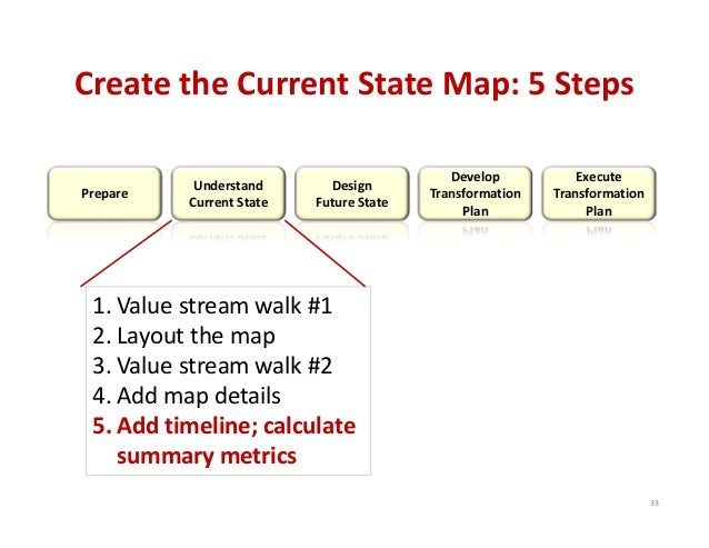 Create the Current State Map: 5 Steps Prepare  Understand  Current State  Design Future State  Develop  Transformation  Pl...