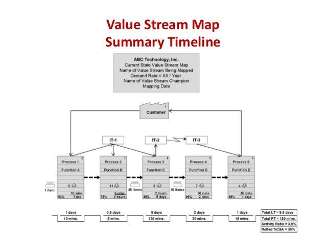value stream map summary timeline