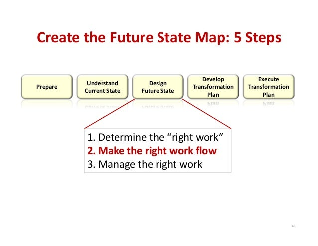 Create the Future State Map: 5 Steps Prepare Understand Current Stat…
