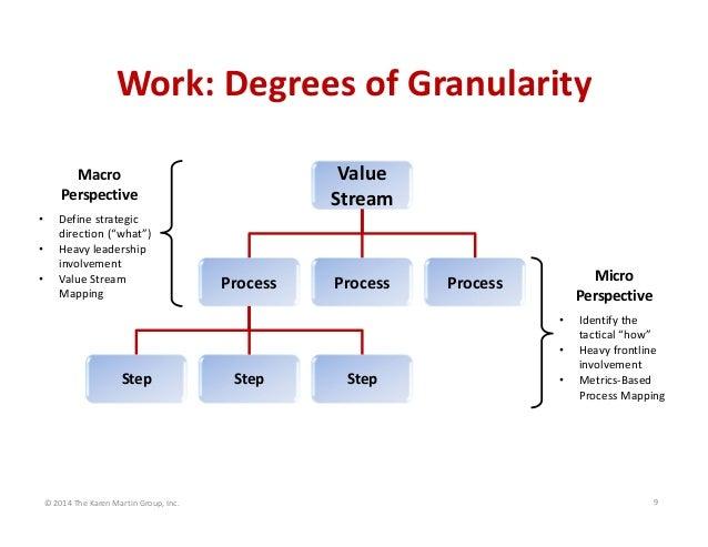"Work:DegreesofGranularity Value Stream  Macro Perspective • • •  Definestrategic direction(""what"") Heavyle..."