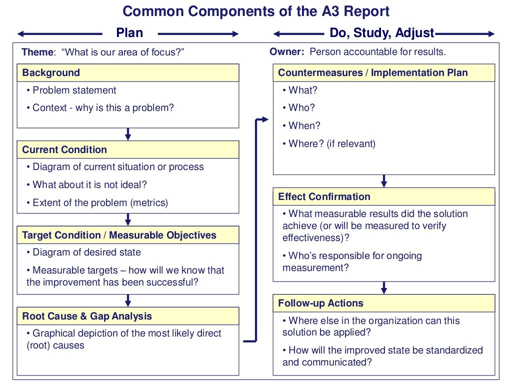 Common Components Of The A3