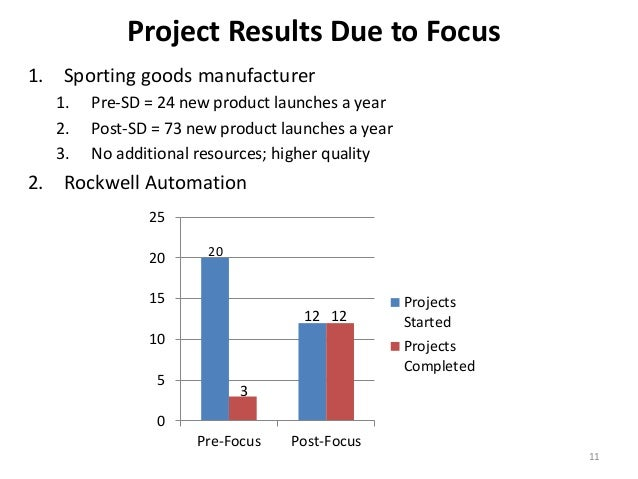 Project Results Due to Focus 1. Sporting goods manufacturer 1. 2. 3.  Pre-SD = 24 new product launches a year Post-SD = 73...
