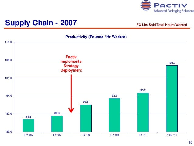 Supply Chain - 2007  FG Lbs Sold/Total Hours Worked  Productivity (Pounds / Hr Worked) 115.0  Pactiv Implements Strategy D...