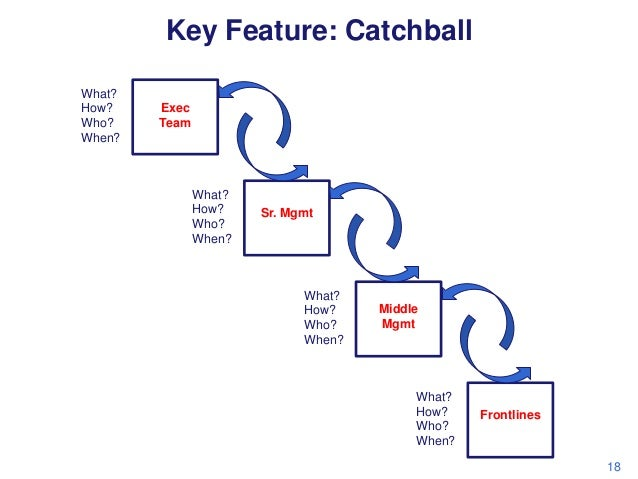 Key Feature: Catchball What? How? Who? When?  Exec Team  What? How? Who? When?  Sr. Mgmt  What? How? Who? When?  Middle Mg...