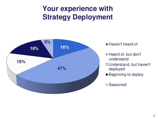 Your experience with Strategy Deployment  5% 16%  16%  16% 47%  Haven't heard of  Heard of, but don't understand Understan...