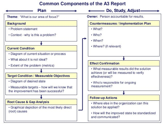 """Common Components of the A3 Report Plan Theme: """"What is our area of focus?"""" Background  Do, Study, Adjust Owner: Person ac..."""