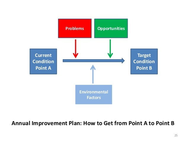 Problems  Opportunities  Current Condition Point A  Target Condition Point B  Environmental Factors  Annual Improvement Pl...