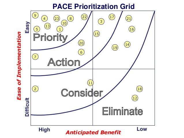 PACE Prioritization Grid Easy  5  4 13  23  8  22  17 3  10  21  1  16 15 20 19  14  6 7  11 2  18 12  Difficult  Ease of ...