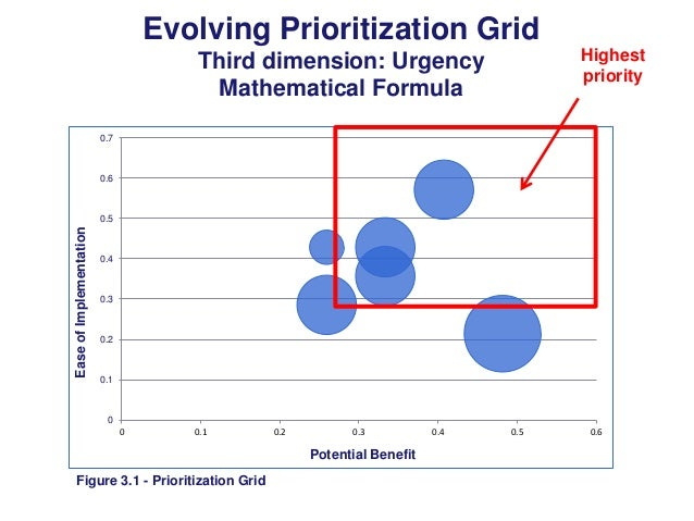Evolving Prioritization Grid Highest priority  Third dimension: Urgency Mathematical Formula 0.7  0.6  Ease of Implementat...