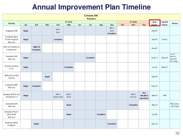 annual improvement plan timeline company