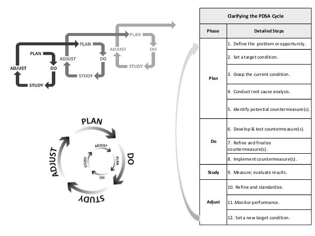 Clarifying the PDSA Cycle Phase  Detailed Steps 1. Define the problem or opportunity. 2. Set a target condition.  Plan  3....