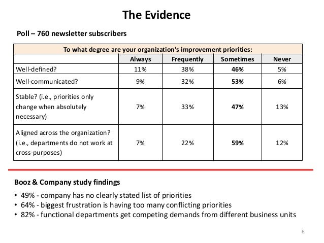 The Evidence Poll – 760 newsletter subscribers To what degree are your organization's improvement priorities: Always Frequ...