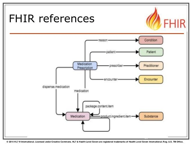 Fhir Architecture Overview For Non Programmers By Rene Spronk