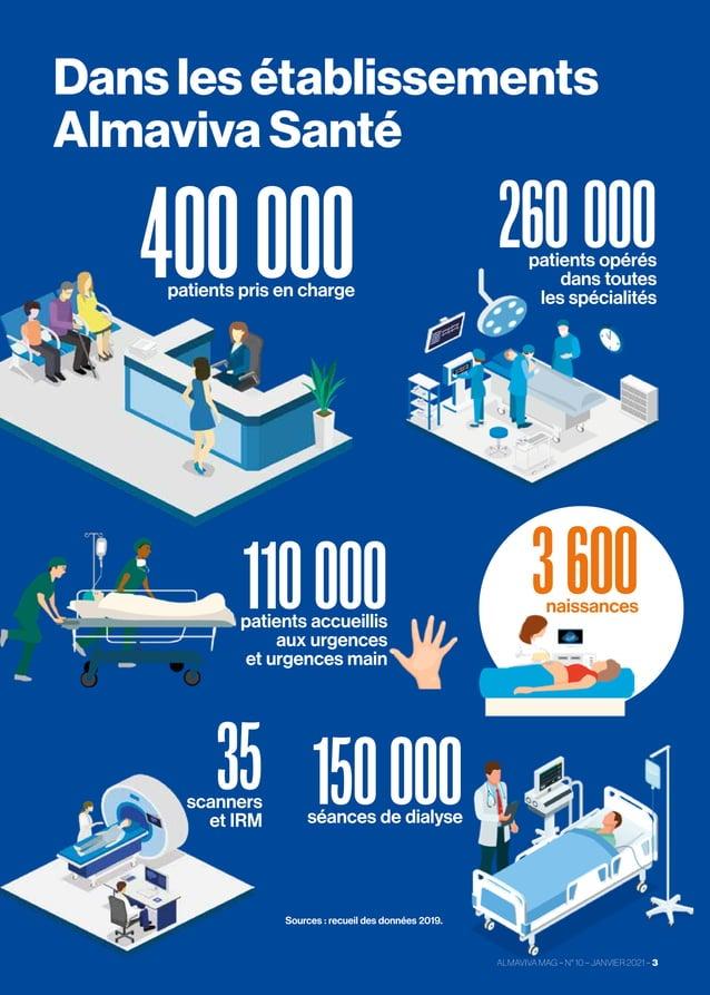 ALMAVIVA MAG–N°10–JANVIER 2021 –3 Dans les établissements Almaviva Santé 400000 patients pris en charge 110000 ...