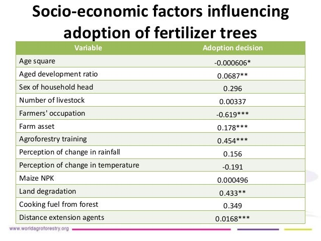 socio economic factors influencing adoption of fertilizer Factors influencing rural youth adoption of cassava  the socio-economic characteristics and institutional  weeding time and fertilizer application.