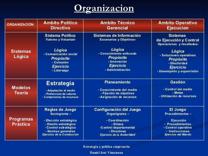 Organizacion Estrategia y política empresaria Daniel José Vinsennau <ul><li>El Juego </li></ul><ul><li>Procedimientos – </...