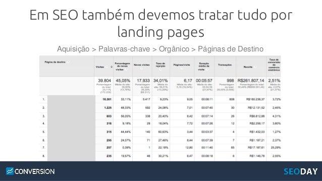 Os princípios de SEO – Relevância e Autoridade – também se aplicam às landing pages de seu site Relevância Melhor conteúdo...